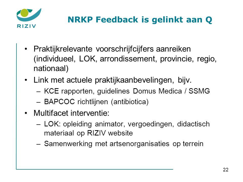 22 NRKP Feedback is gelinkt aan Q •Praktijkrelevante voorschrijfcijfers aanreiken (individueel, LOK, arrondissement, provincie, regio, nationaal) •Lin