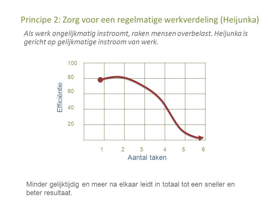 Principe 2: Zorg voor een regelmatige werkverdeling (Heijunka) Als werk ongelijkmatig instroomt, raken mensen overbelast.