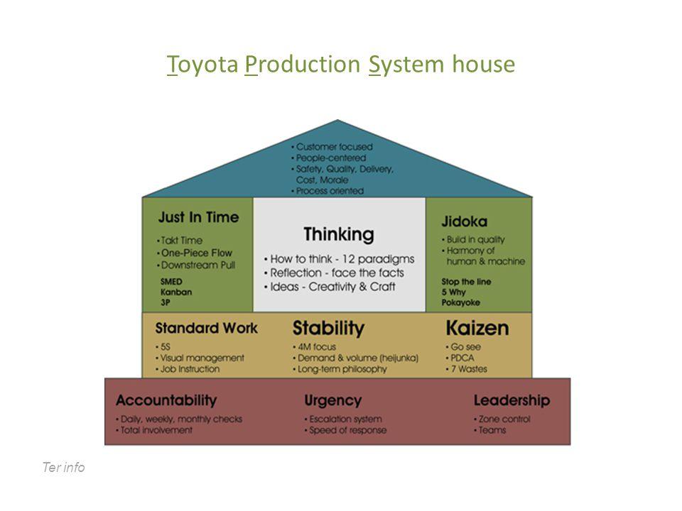 Scania Productie Huis Ter info