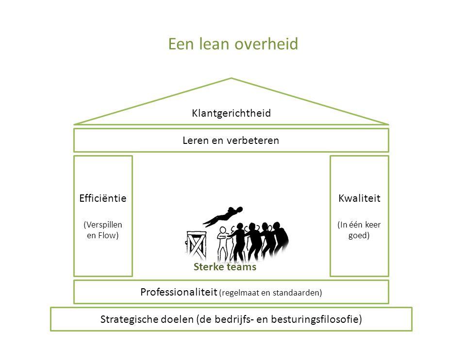 Een lean overheid Strategische doelen (de bedrijfs- en besturingsfilosofie) Professionaliteit (regelmaat en standaarden) Sterke teams Efficiëntie (Verspillen en Flow) Kwaliteit (In één keer goed) Leren en verbeteren Klantgerichtheid