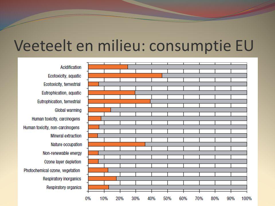 Veeteelt en milieu: consumptie EU