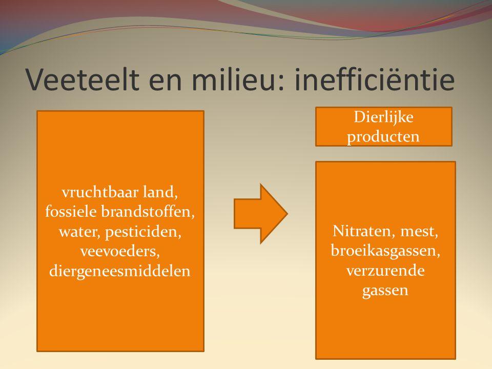 Veeteelt en milieu: inefficiëntie vruchtbaar land, fossiele brandstoffen, water, pesticiden, veevoeders, diergeneesmiddelen Dierlijke producten Nitraten, mest, broeikasgassen, verzurende gassen