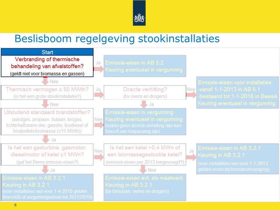 Rijkswaterstaat - InfoMil 6 Beslisboom regelgeving stookinstallaties