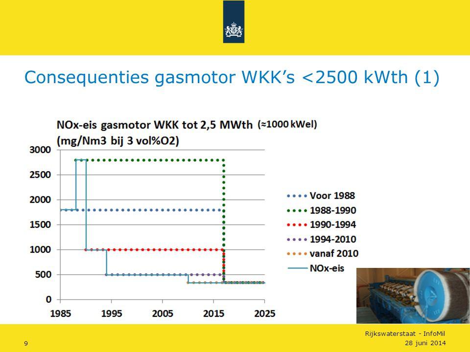 Rijkswaterstaat - InfoMil 10 Noodzakelijke acties voor 2017  Gasmotor WKK's tot 2500 kWth voor 1994  <340 mg NOx/Nm3 • vervanging gasmotor of plaatsen SCR • periodieke NOx-meting (eens per vier jaar) • indien SCR continue meting of periodieke NOx-meting met ureumregistratie  Gasmotor WKK's tot 2500 kWth van 1994-2010  <340 mg NOx/Nm3 • aanpassing motormanagement • periodieke NOx-meting (eens per vier jaar) Consequenties gasmotor WKK's <2500 kWth (2) 28 juni 2014 €35-€80/kW