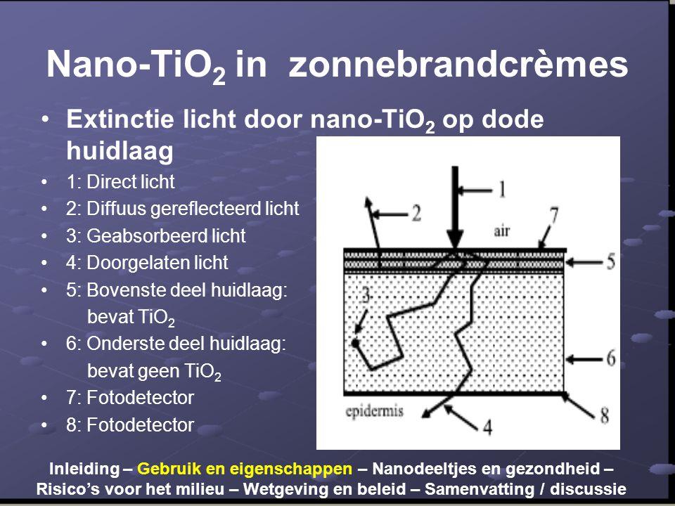 Nano-TiO 2 in zonnebrandcrèmes •Extinctie licht door nano-TiO 2 op dode huidlaag •1: Direct licht •2: Diffuus gereflecteerd licht •3: Geabsorbeerd lic