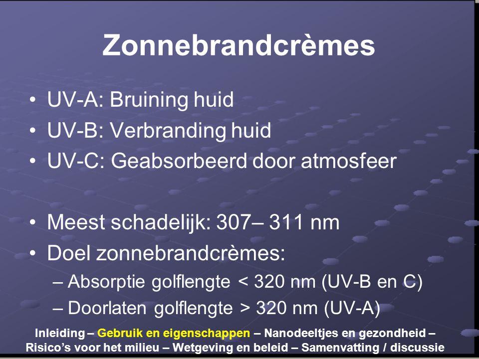 Zonnebrandcrèmes •UV-A: Bruining huid •UV-B: Verbranding huid •UV-C: Geabsorbeerd door atmosfeer •Meest schadelijk: 307– 311 nm •Doel zonnebrandcrèmes: –Absorptie golflengte < 320 nm (UV-B en C) –Doorlaten golflengte > 320 nm (UV-A) Inleiding – Gebruik en eigenschappen – Nanodeeltjes en gezondheid – Risico's voor het milieu – Wetgeving en beleid – Samenvatting / discussie