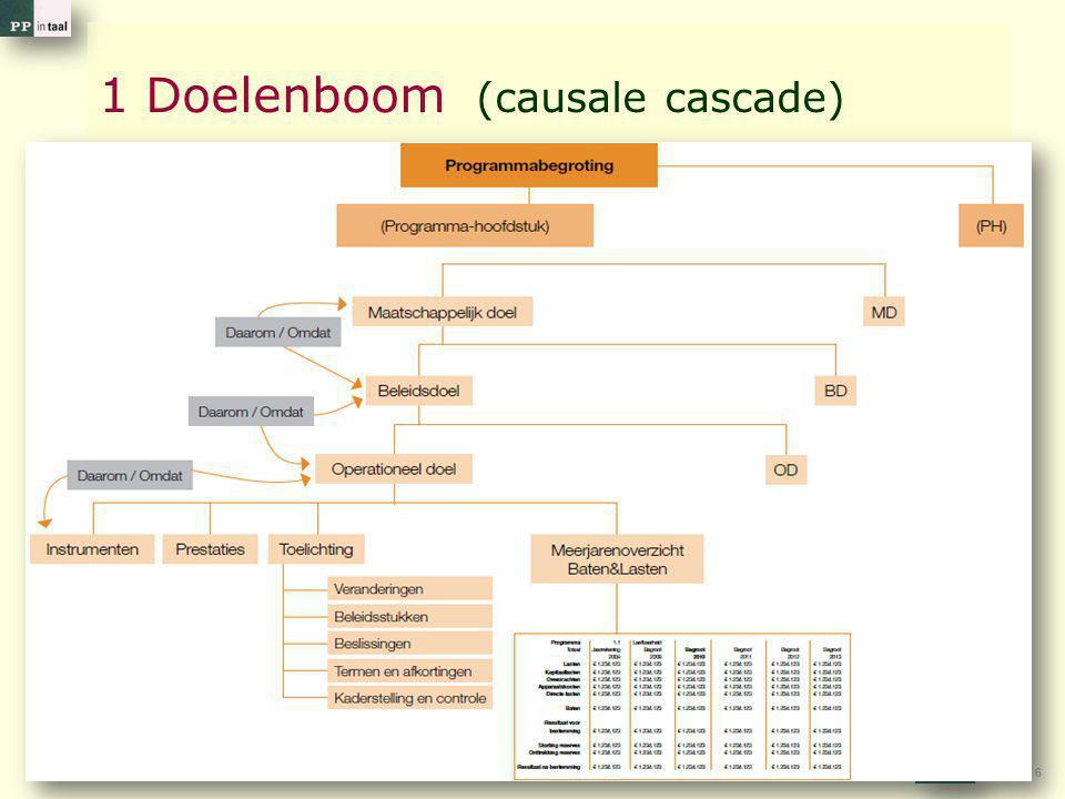 6 1 Doelenboom (causale cascade)