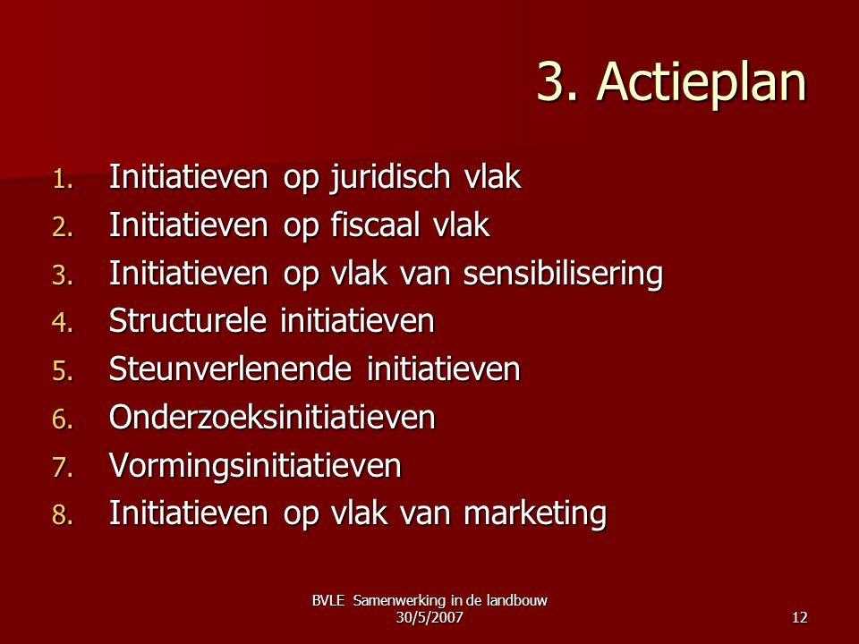 BVLE Samenwerking in de landbouw 30/5/200712 3. Actieplan 1. Initiatieven op juridisch vlak 2. Initiatieven op fiscaal vlak 3. Initiatieven op vlak va