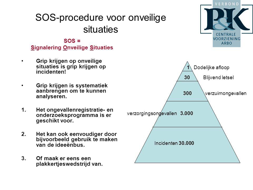 SOS-procedure voor onveilige situaties SOS = Signalering Onveilige Situaties •Grip krijgen op onveilige situaties is grip krijgen op incidenten! •Grip
