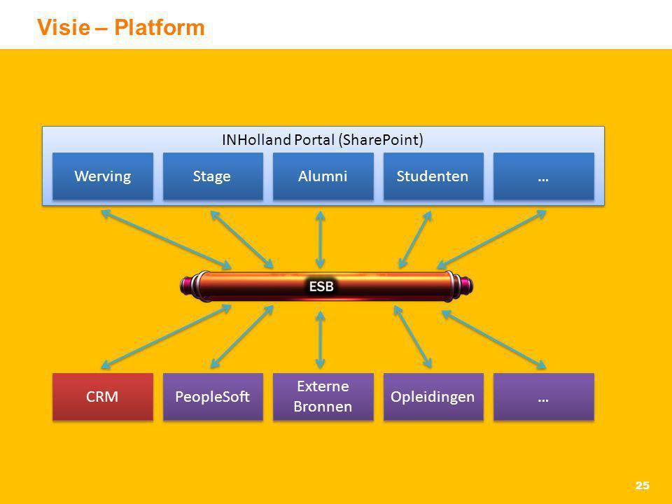 Visie – Platform 25 INHolland Portal (SharePoint) Werving Stage Alumni Studenten … … CRM PeopleSoft Externe Bronnen Opleidingen … …