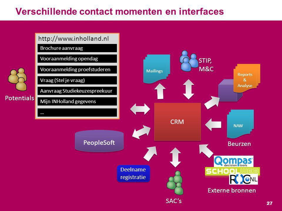 Verschillende contact momenten en interfaces 27 http://www.inholland.nl Brochure aanvraag Vooraanmelding opendag Vooraanmelding proefstuderen Vraag (S