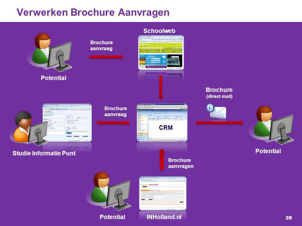 Verwerken Brochure Aanvragen 28 Potential Schoolweb CRM Brochure (direct mail) Potential Brochure aanvraag INHolland.nl Brochure aanvragen Studie Info