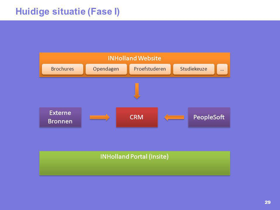 Huidige situatie (Fase I) 29 INHolland Website CRM INHolland Portal (Insite) PeopleSoft Externe Bronnen Brochures Opendagen Studiekeuze Proefstuderen