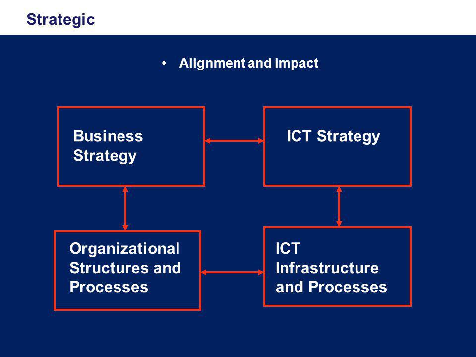 Strategic •Alignment and impact Business Strategy ICT Strategy Organizational Structures and Processes ICT Infrastructure and Processes