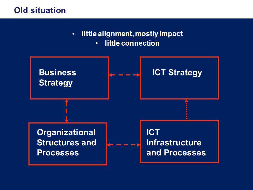 Platform voor ondersteuning student levenscyclus 26 CRM (Dynamics) Stage Alumni Werving Instroom Contract Onderwijs Externe Relaties Business Intelligence (SQL/SharePoint/Excel) Portal (SharePoint)