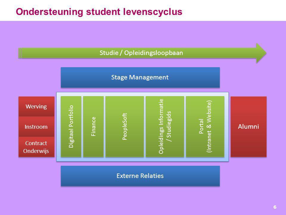 Ondersteuning student levenscyclus 6 Werving Instroom Alumni Digitaal Portfolio PeopleSoft Opleidings Informatie / Studiegids Contract Onderwijs Porta