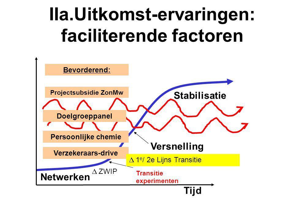 IIa.Uitkomst-ervaringen: faciliterende factoren Tijd Stabilisatie Versnelling Transitie experimenten Netwerken Verzekeraars-drive  ZWIP Persoonlijke