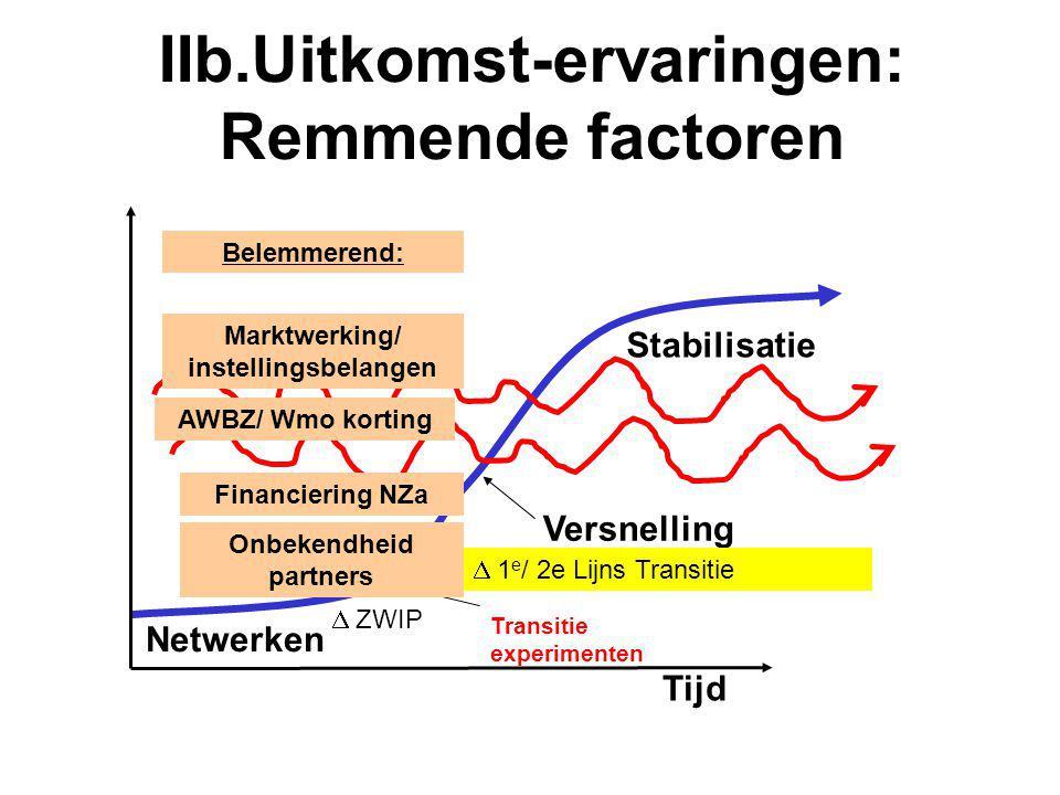 IIb.Uitkomst-ervaringen: Remmende factoren Tijd Stabilisatie Versnelling Transitie experimenten Netwerken Onbekendheid partners  ZWIP Financiering NZ