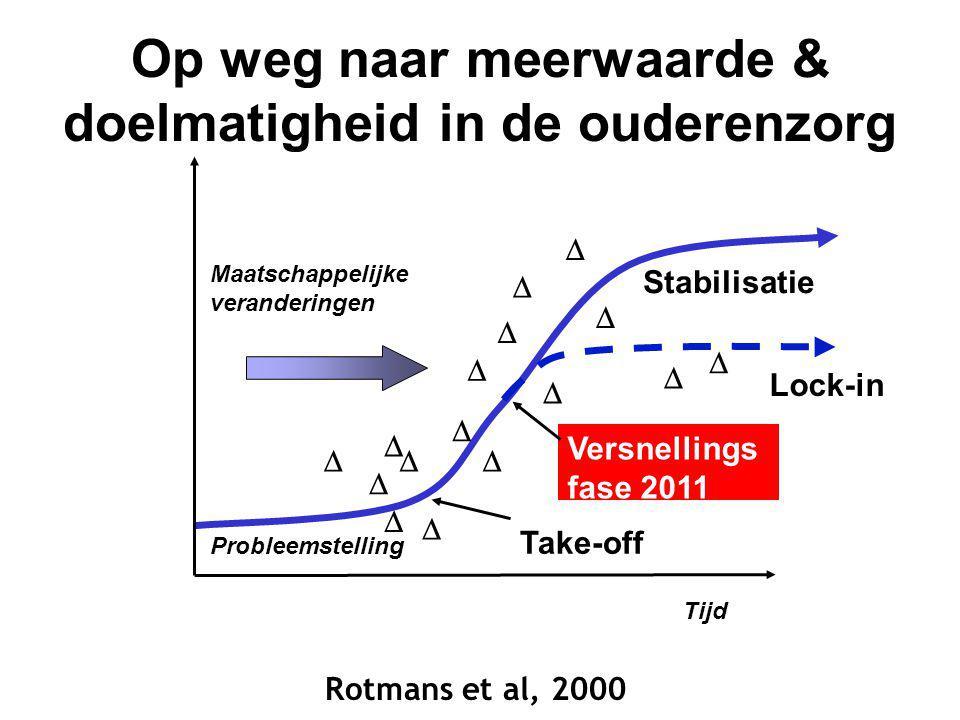 Tijd Stabilisatie Versnellings fase 2011 Take-off Maatschappelijke veranderingen             Lock-in Probleemstelling     Op weg naar