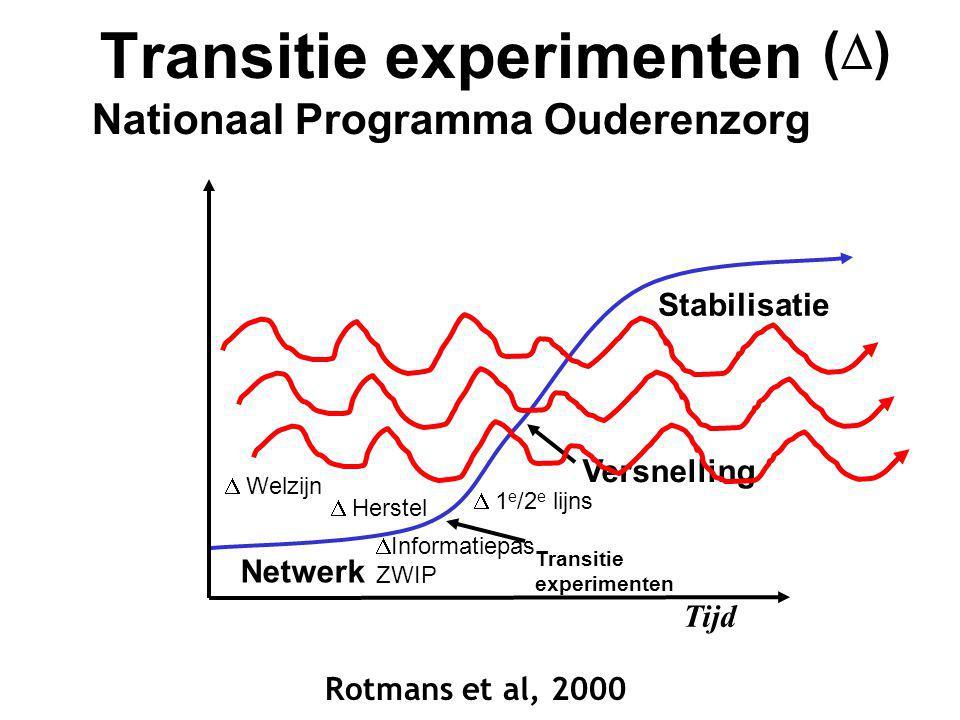 Rotmans et al, 2000 Transitie experimenten Nationaal Programma Ouderenzorg Tijd Stabilisatie Versnelling Transitie experimenten Netwerk  Welzijn  In