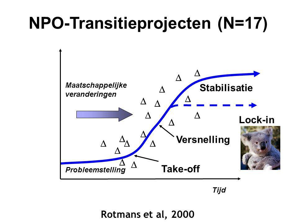Tijd Stabilisatie Versnelling Take-off Maatschappelijke veranderingen            Lock-in Probleemstelling     NPO-Transitieprojecten (