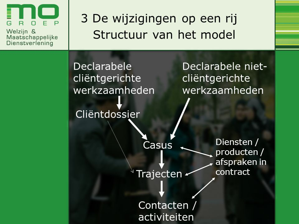 Structuur van het model Declarabele cliëntgerichte werkzaamheden Cliëntdossier Trajecten Contacten / activiteiten Casus Declarabele niet- cliëntgerich