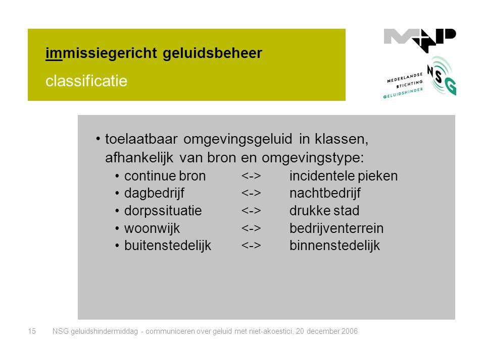 NSG geluidshindermiddag - communiceren over geluid met niet-akoestici, 20 december 200615 immissiegericht geluidsbeheer •toelaatbaar omgevingsgeluid i