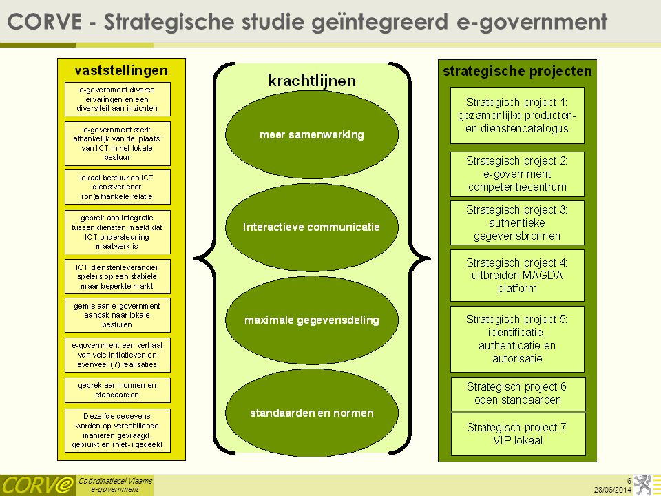 Coördinatiecel Vlaams e-government CORVE - Strategische studie geïntegreerd e-government 6 28/06/2014