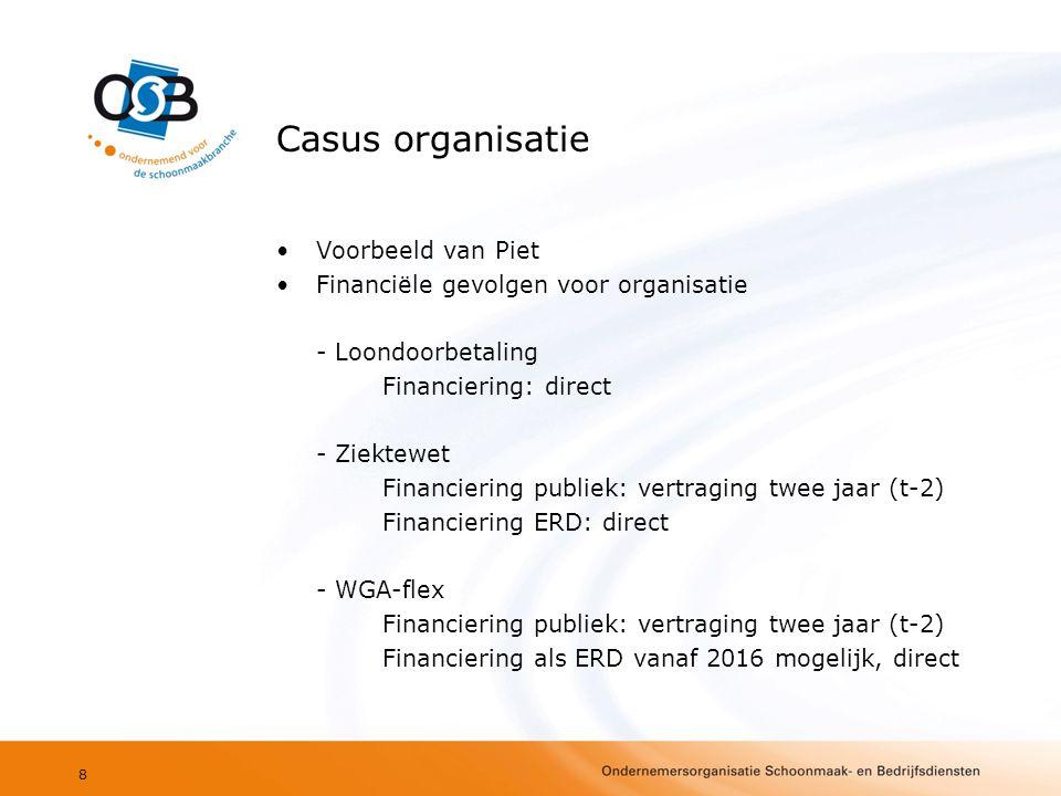 Casus organisatie •Voorbeeld van Piet •Financiële gevolgen voor organisatie - Loondoorbetaling Financiering: direct - Ziektewet Financiering publiek: