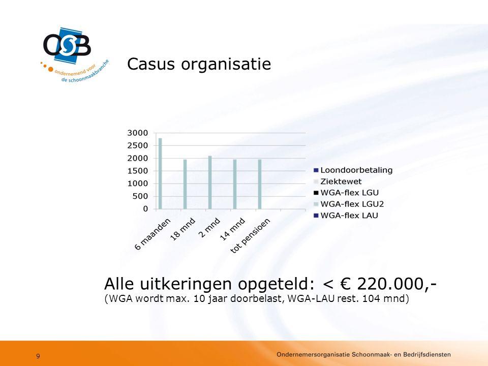 Casus organisatie 9 Alle uitkeringen opgeteld: < € 220.000,- (WGA wordt max. 10 jaar doorbelast, WGA-LAU rest. 104 mnd)