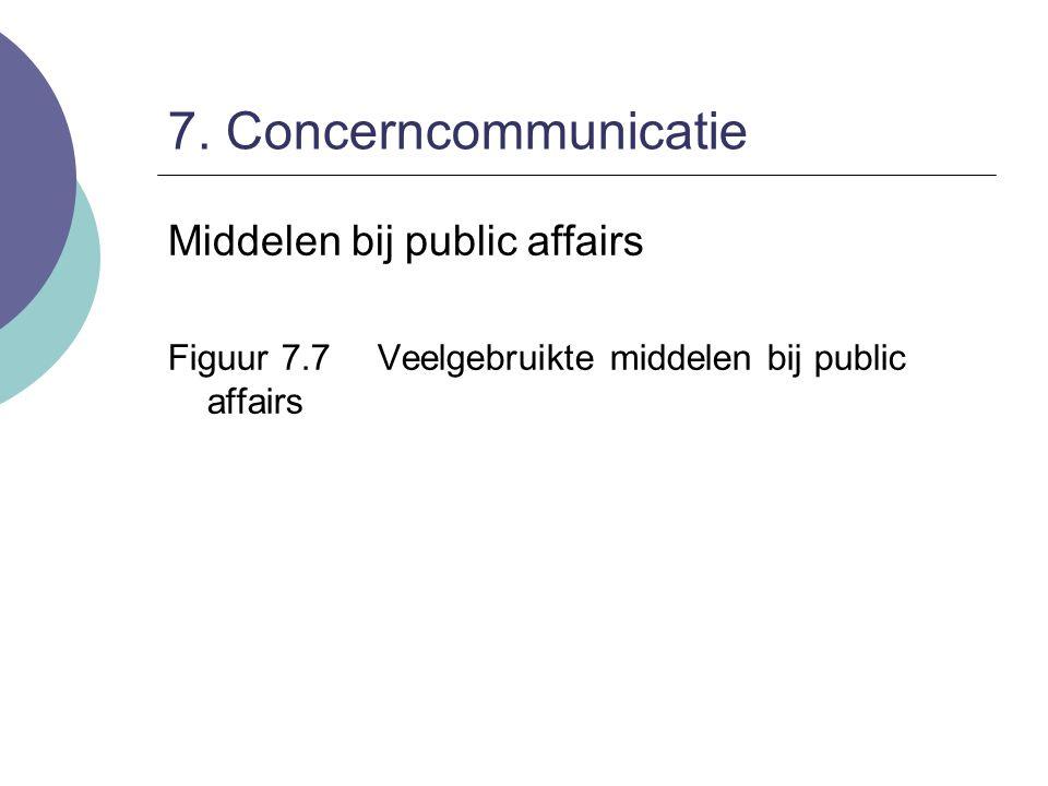 7. Concerncommunicatie Middelen bij public affairs Figuur 7.7Veelgebruikte middelen bij public affairs