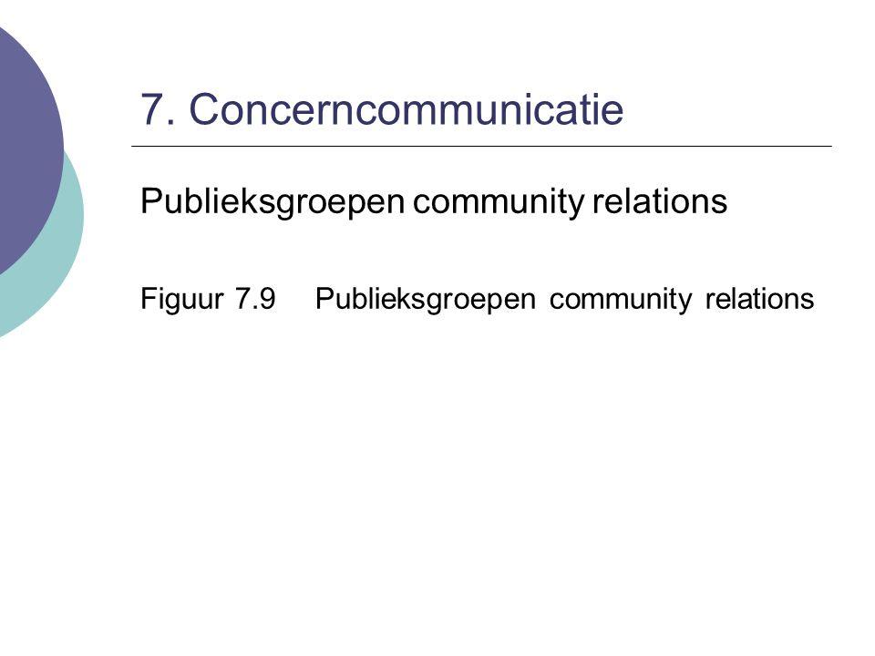 7. Concerncommunicatie Publieksgroepen community relations Figuur 7.9Publieksgroepen community relations