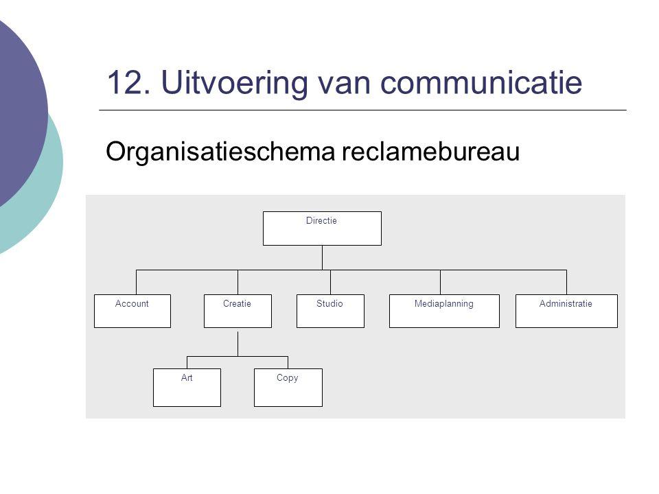 12. Uitvoering van communicatie Organisatieschema reclamebureau Directie AccountCreatieMediaplanningAdministratieStudio ArtCopy