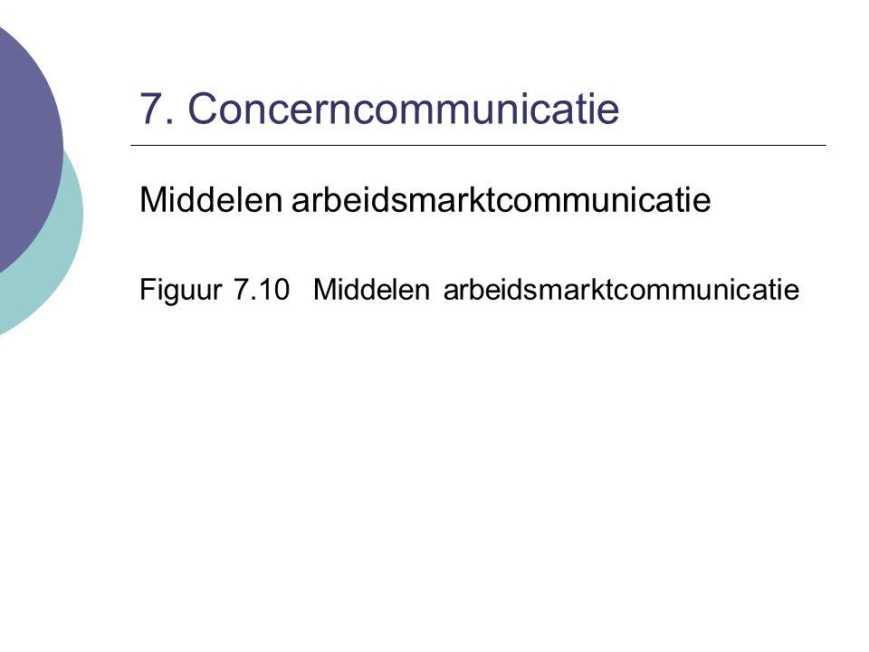 7. Concerncommunicatie Middelen arbeidsmarktcommunicatie Figuur 7.10Middelen arbeidsmarktcommunicatie