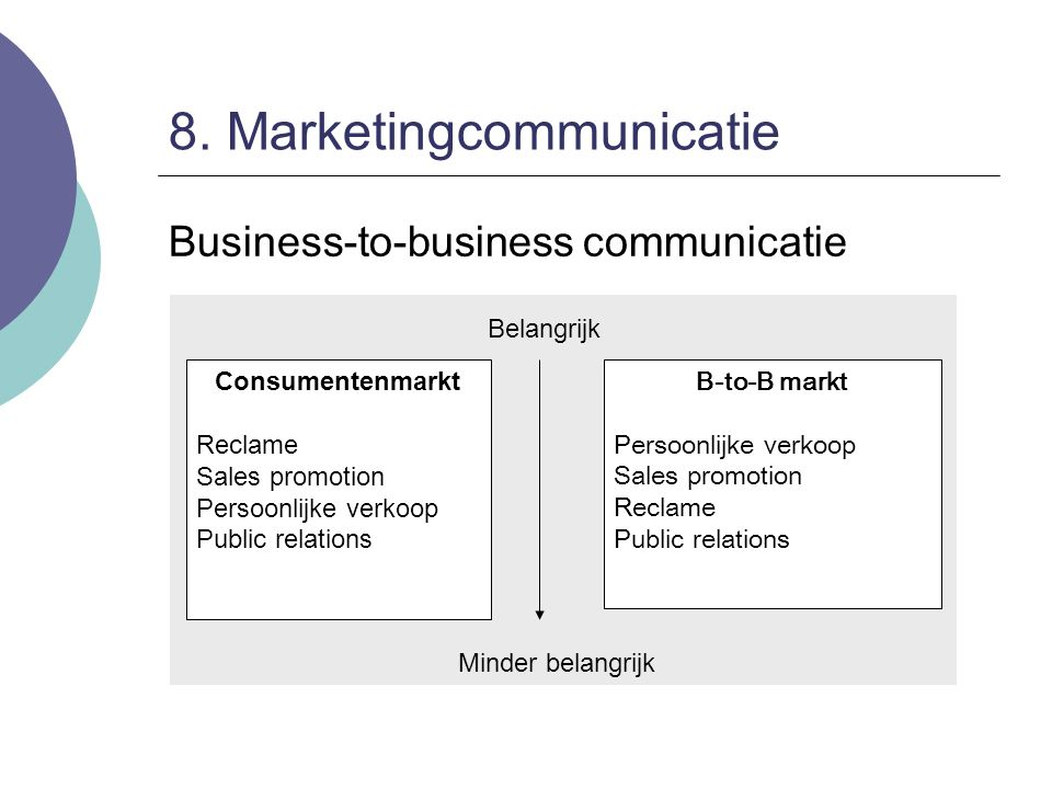 8. Marketingcommunicatie Business-to-business communicatie Consumentenmarkt Reclame Sales promotion Persoonlijke verkoop Public relations B-to-B markt