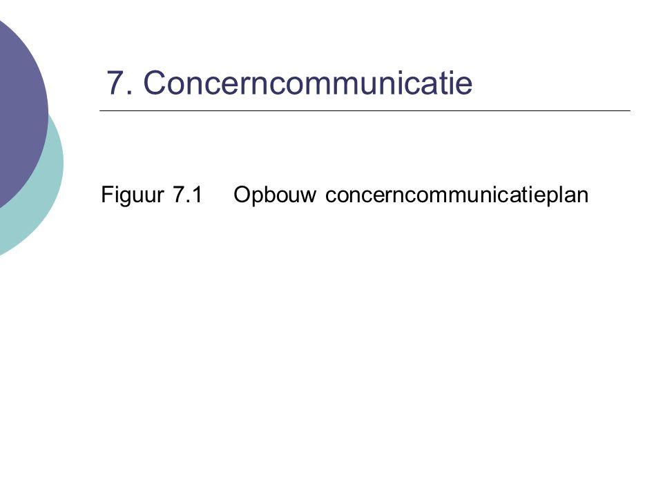 7. Concerncommunicatie Financiële communicatie Figuur 7.2Financiële communicatie