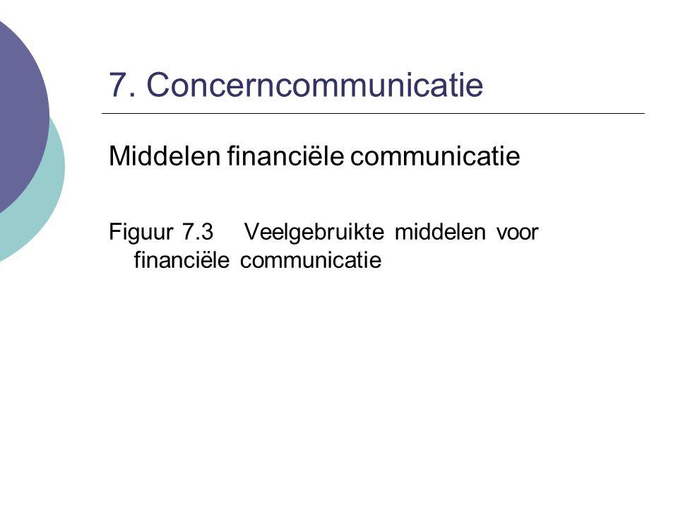8. Marketingcommunicatie Marketingcommunicatiemix Figuur 8.3Marketingcommunicatiemix