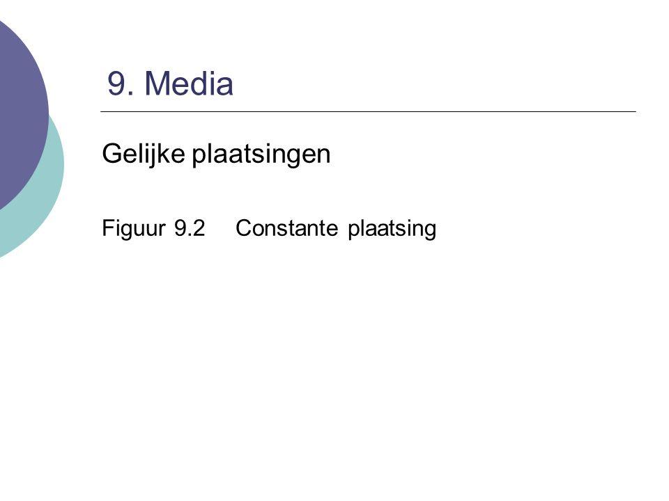 9. Media Gelijke plaatsingen Figuur 9.2Constante plaatsing