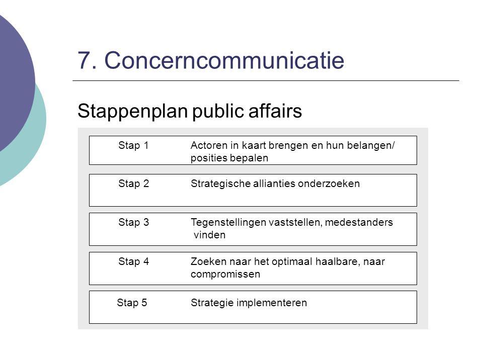 7. Concerncommunicatie Stappenplan public affairs Stap 1Actoren in kaart brengen en hun belangen/ posities bepalen Stap 2Strategische allianties onder