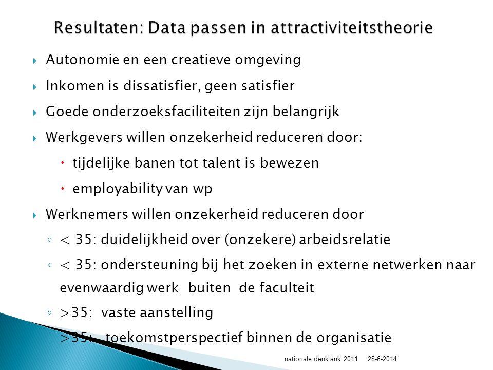  Autonomie en een creatieve omgeving  Inkomen is dissatisfier, geen satisfier  Goede onderzoeksfaciliteiten zijn belangrijk  Werkgevers willen onzekerheid reduceren door:  tijdelijke banen tot talent is bewezen  employability van wp  Werknemers willen onzekerheid reduceren door ◦ < 35: duidelijkheid over (onzekere) arbeidsrelatie ◦ < 35: ondersteuning bij het zoeken in externe netwerken naar evenwaardig werk buiten de faculteit ◦ >35: vaste aanstelling ◦ >35: toekomstperspectief binnen de organisatie 28-6-2014nationale denktank 2011