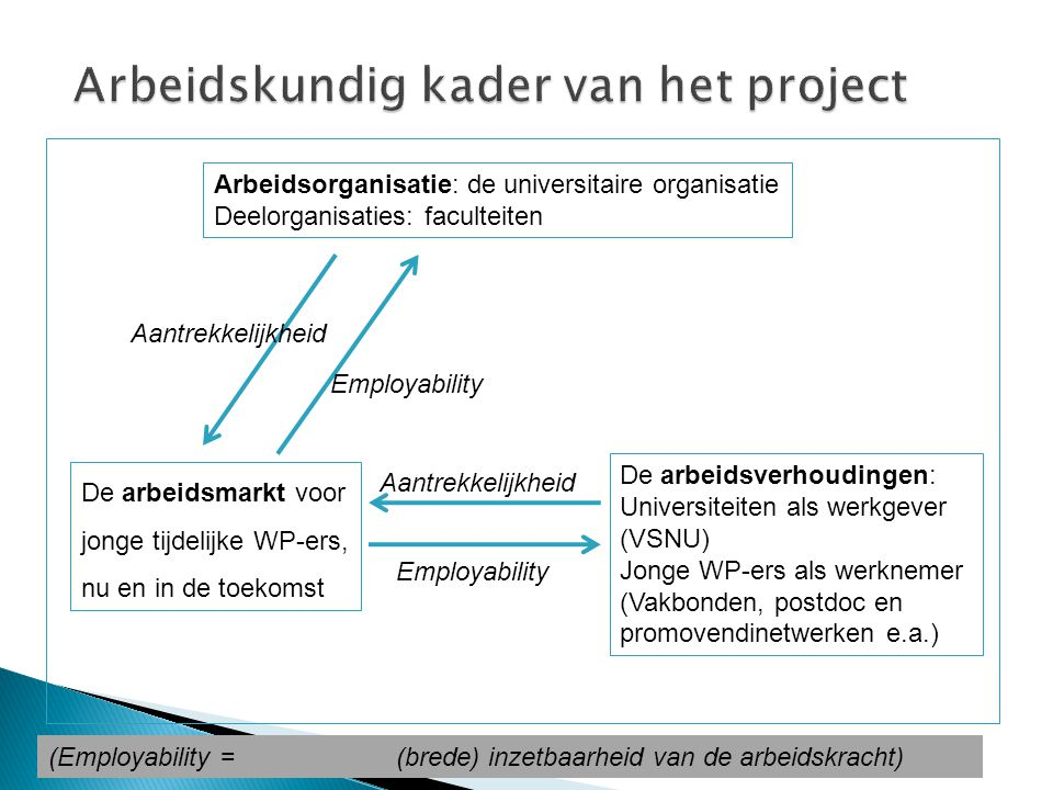 Arbeidsverhouding: Arbeidsorganisatie: BindingVrijheid van de markt Hooggekwalificeerde arbeid met veel autonomie Professionele relatie Laag gekwalific.