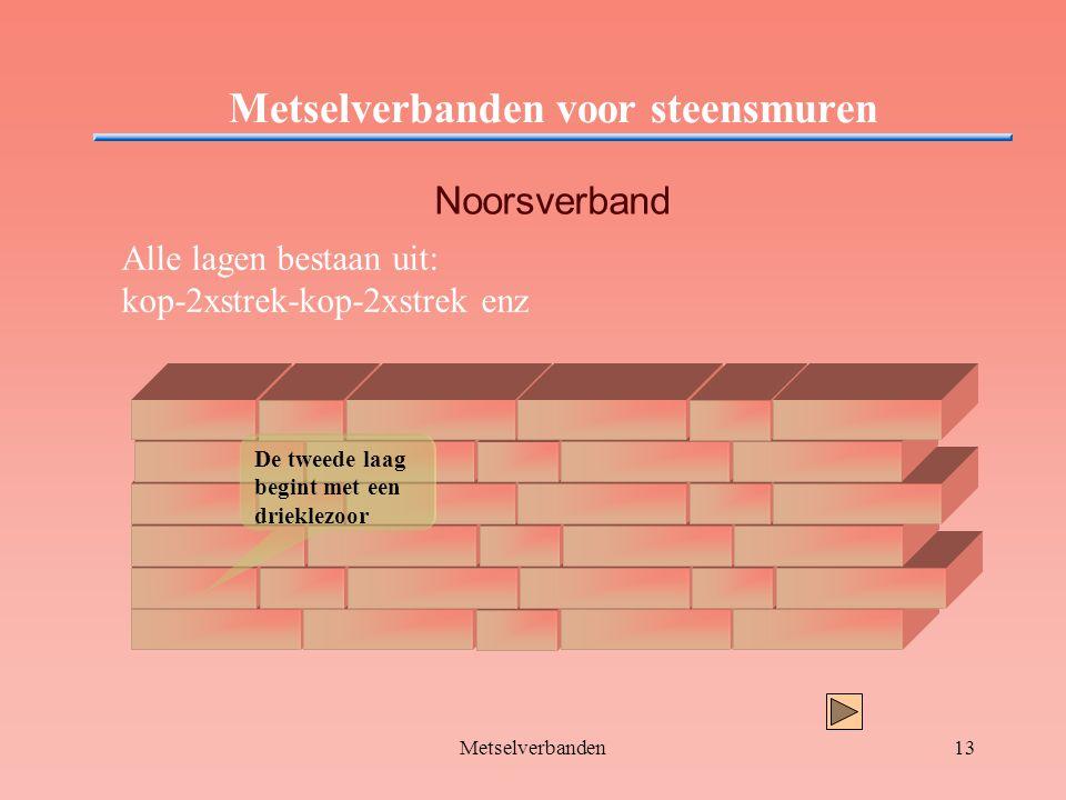 Metselverbanden13 Metselverbanden voor steensmuren Noorsverband Alle lagen bestaan uit: kop-2xstrek-kop-2xstrek enz De tweede laag begint met een drie