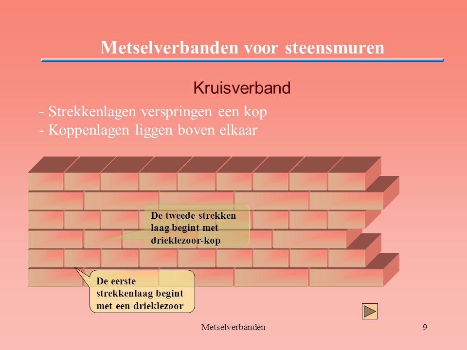 Metselverbanden9 Metselverbanden voor steensmuren Kruisverband - Strekkenlagen verspringen een kop - Koppenlagen liggen boven elkaar De tweede strekke