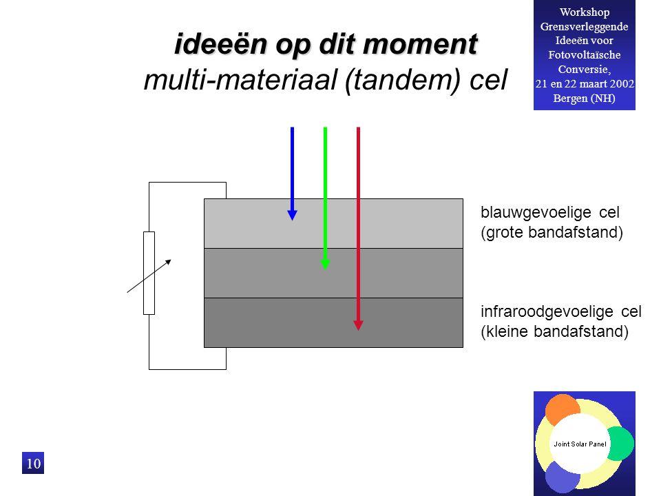 Workshop Grensverleggende Ideeën voor Fotovoltaïsche Conversie, 21 en 22 maart 2002 Bergen (NH) 10 ideeën op dit moment multi-materiaal (tandem) cel blauwgevoelige cel (grote bandafstand) infraroodgevoelige cel (kleine bandafstand)