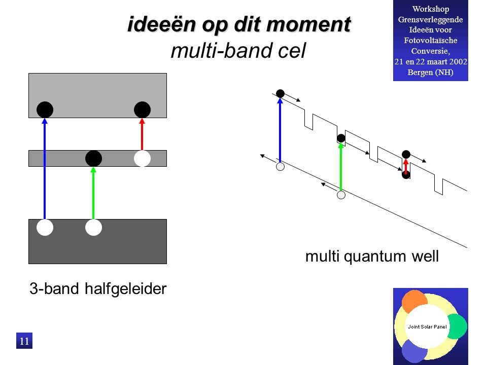 Workshop Grensverleggende Ideeën voor Fotovoltaïsche Conversie, 21 en 22 maart 2002 Bergen (NH) 11 3-band halfgeleider multi quantum well ideeën op dit moment multi-band cel