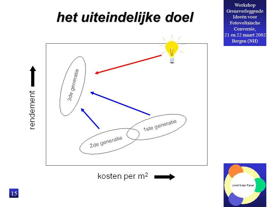 Workshop Grensverleggende Ideeën voor Fotovoltaïsche Conversie, 21 en 22 maart 2002 Bergen (NH) 15 het uiteindelijke doel