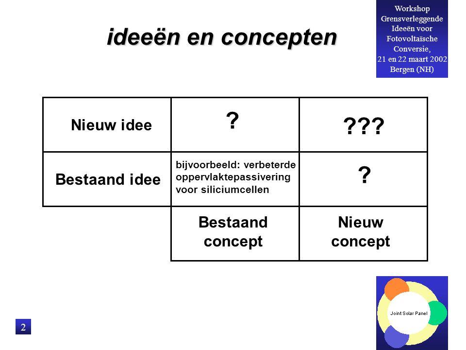 Workshop Grensverleggende Ideeën voor Fotovoltaïsche Conversie, 21 en 22 maart 2002 Bergen (NH) 2 ideeën en concepten Nieuw idee Bestaand idee Bestaand concept Nieuw concept .
