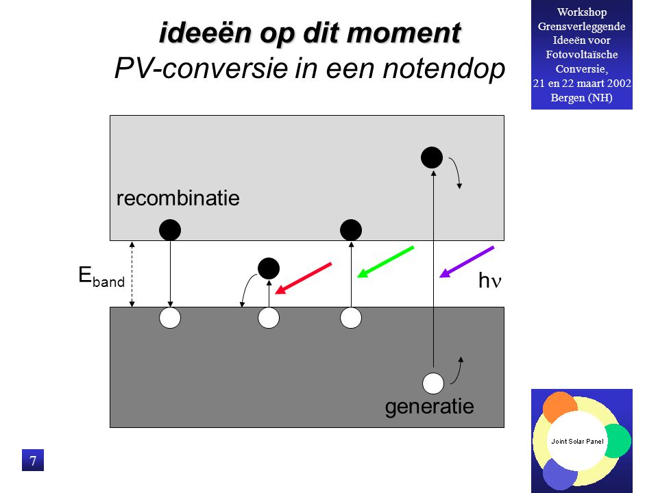 Workshop Grensverleggende Ideeën voor Fotovoltaïsche Conversie, 21 en 22 maart 2002 Bergen (NH) 8 E band generatie recombinatie hh ideeën op dit moment hete-ladingsdragerscel