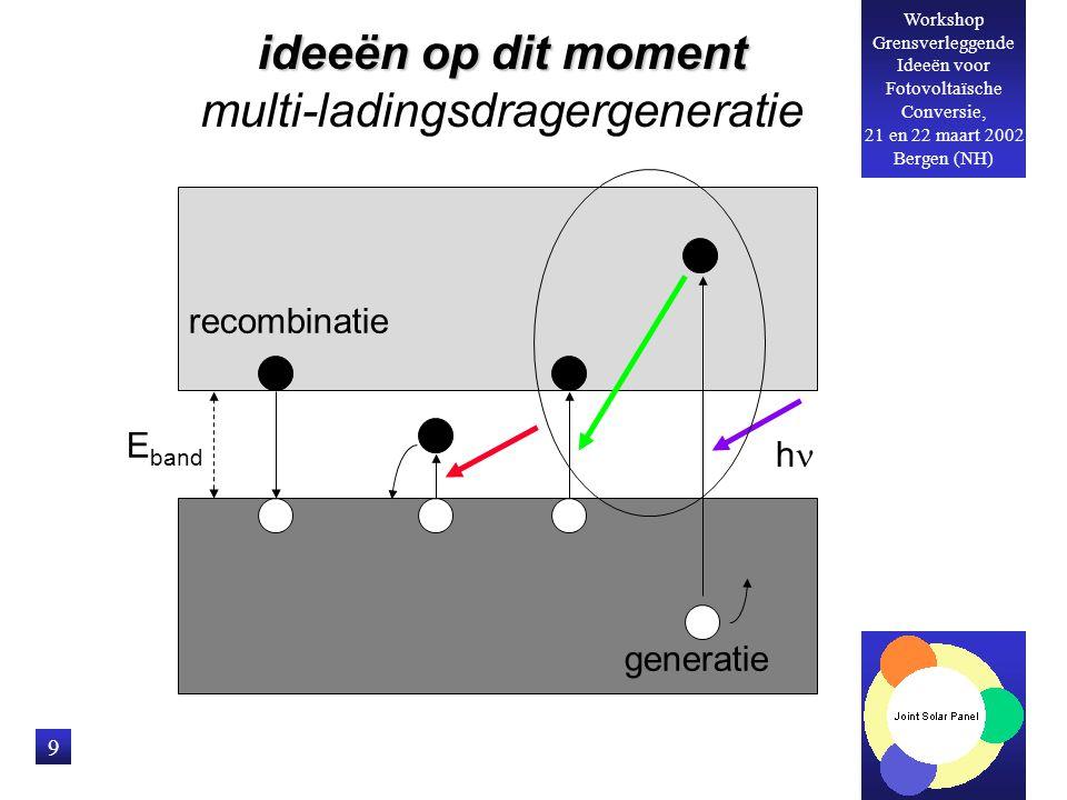 Workshop Grensverleggende Ideeën voor Fotovoltaïsche Conversie, 21 en 22 maart 2002 Bergen (NH) 9 E band generatie recombinatie hh ideeën op dit moment multi-ladingsdragergeneratie