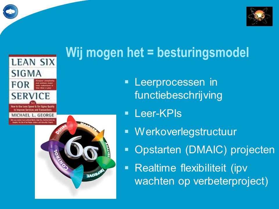 Wij mogen het = besturingsmodel  Leerprocessen in functiebeschrijving  Leer-KPIs  Werkoverlegstructuur  Opstarten (DMAIC) projecten  Realtime fle
